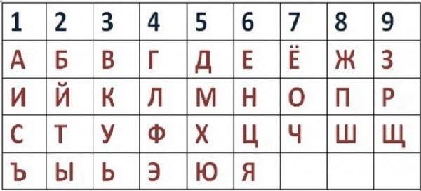numerologiya_gorodov_tablitsa